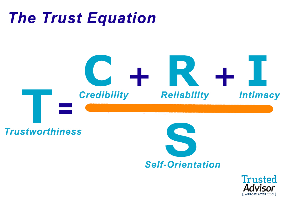 Trust Equation Formula